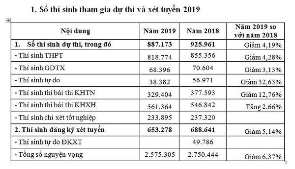 25 Trieu Nguyen Vong Xet Vao Cac Truong Dai Hoc Nam 2019