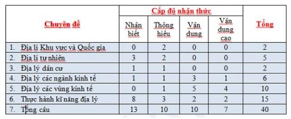 Bat Mi Meo Lam Bai Thi Trac Nghiem Dia Ly De Dat Diem Cao