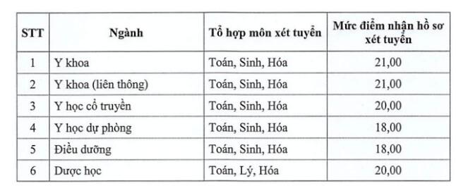 Diem San Dh Y Duoc Thai Binh