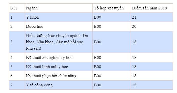 Diem San Dh Ky Thuat Y Duoc Da Nang