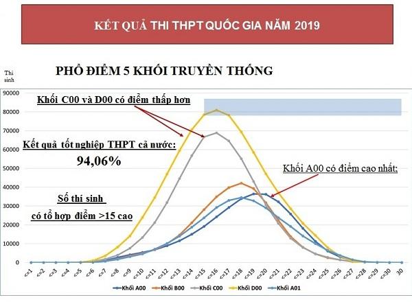 Ky Thi Thpt Quoc Gia Se Thay Doi Tu Nam 2021