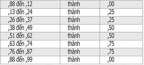 Quy Dinh Lam Tron Diem Thi Doi Voi Bai Thi Trac Nghiem Nam 2019