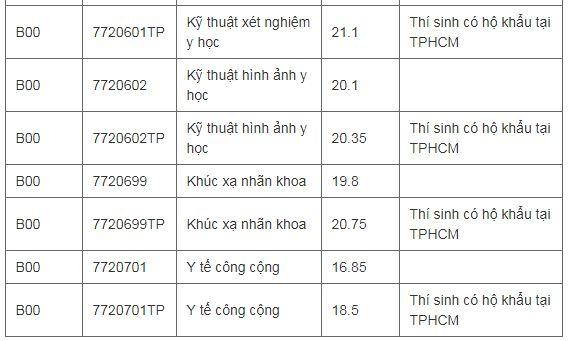 Dai Hoc Y Khoa Pham Ngoc Thach Chinh Thuc Cong Bo Diem Chuan Nam 2019 2