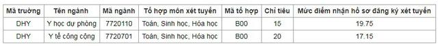 Y Duoc Hue 1603191797762373303806